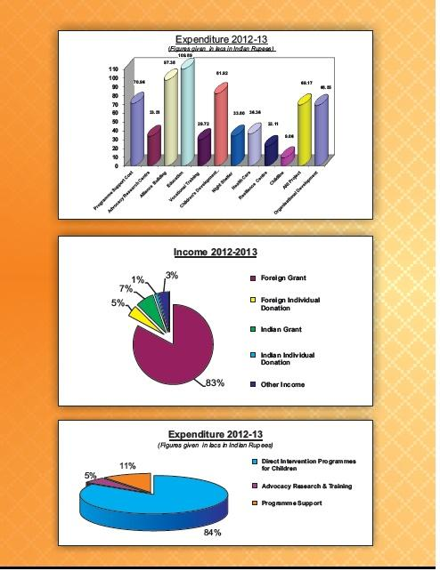 Financial Statements 2012-13