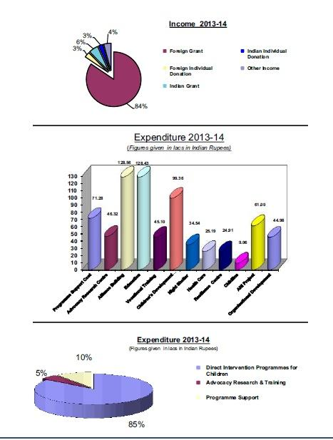 Financial Statements 2013-14